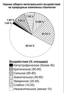 Оценка общего интегрального воздействия на природные комплексы Камчатки